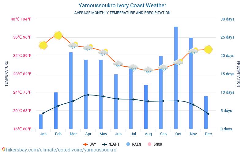 यामूसोकुरो - औसत मासिक तापमान और मौसम 2015 - 2018 वर्षों से यामूसोकुरो में औसत तापमान । यामूसोकुरो, कोत दिव्वार में औसत मौसम ।