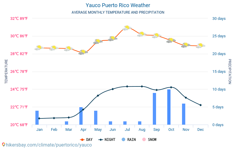 Yauco - Average Monthly temperatures and weather 2015 - 2018 Average temperature in Yauco over the years. Average Weather in Yauco, Puerto Rico.