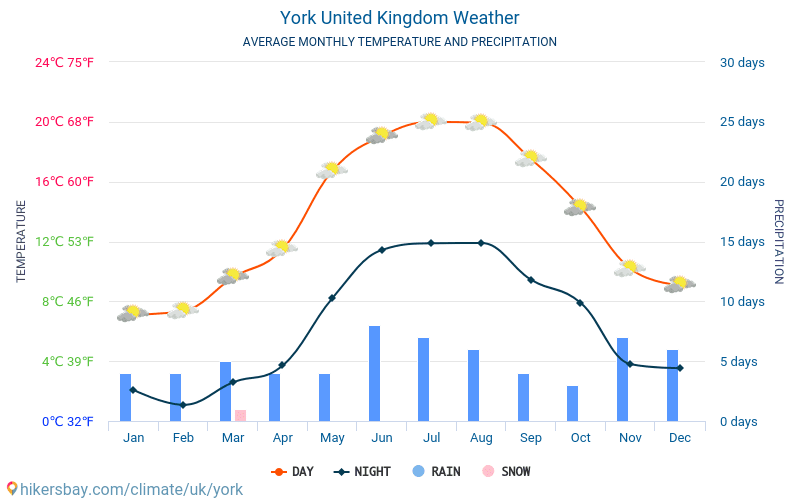 York - Average Monthly temperatures and weather 2015 - 2018 Average temperature in York over the years. Average Weather in York, United Kingdom.
