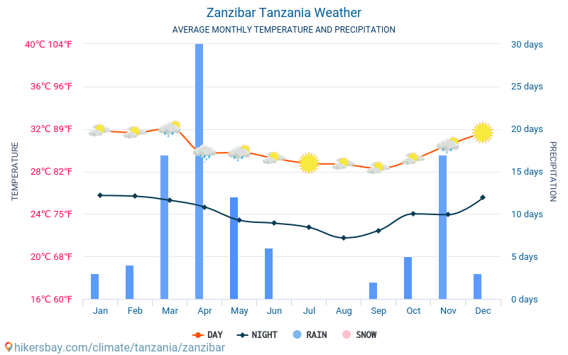 Sansibar - Monatliche Durchschnittstemperaturen und Wetter 2015 - 2018 Durchschnittliche Temperatur im Sansibar im Laufe der Jahre. Durchschnittliche Wetter in Sansibar, Tansania.