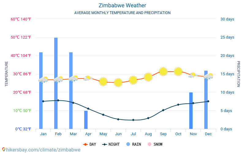 Zimbabwe - Average Monthly temperatures and weather 2015 - 2018 Average temperature in Zimbabwe over the years. Average Weather in Zimbabwe.