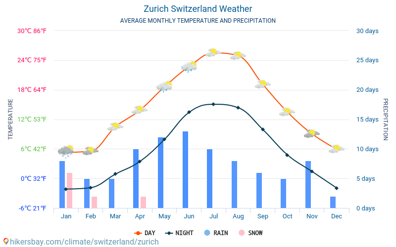 Zurich - Average Monthly temperatures and weather 2015 - 2019 Average temperature in Zurich over the years. Average Weather in Zurich, Switzerland.