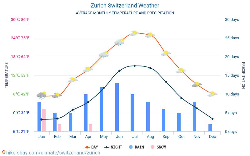 Cīrihe - Mēneša vidējā temperatūra un laika 2015 - 2019 Vidējā temperatūra ir Cīrihe pa gadiem. Vidējais laika Cīrihe, Šveice.