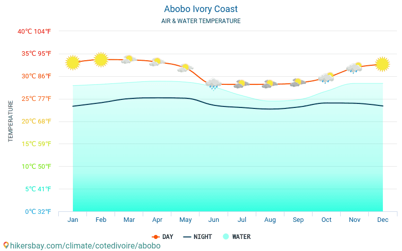 Abobo - यात्रियों के लिए Abobo (कोत दिव्वार) -मासिक समुद्र की सतह के तापमान में पानी का तापमान । 2015 - 2018