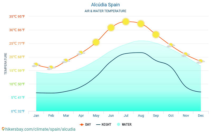 Alcúdia - Water temperature in Alcúdia (Spain) - monthly sea surface temperatures for travellers. 2015 - 2018