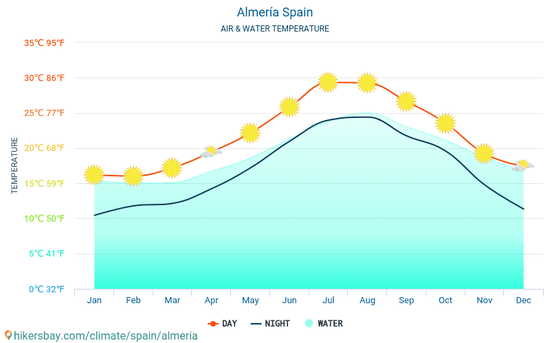 Spain - Water temperature in Almería (Spain) - monthly sea surface temperatures for travellers. 2015 - 2019