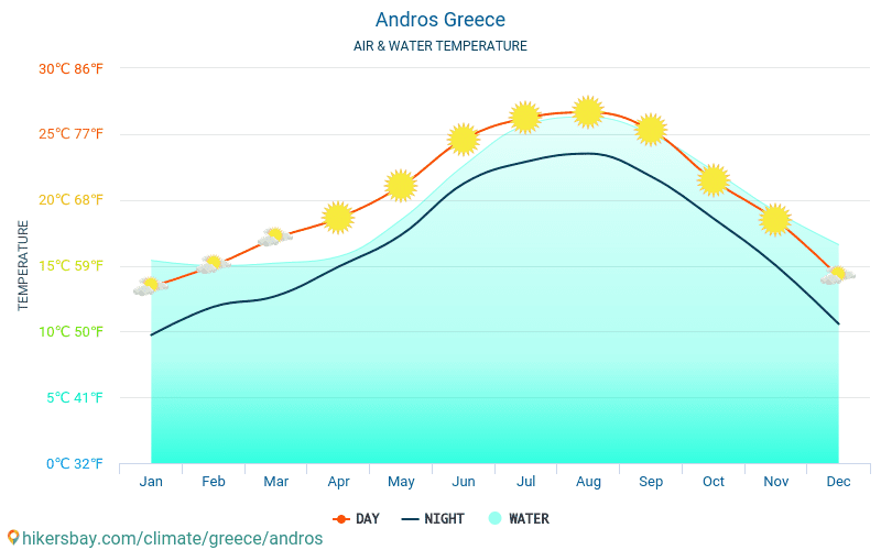 Andros - Water temperature in Andros (Greece) - monthly sea surface temperatures for travellers. 2015 - 2018