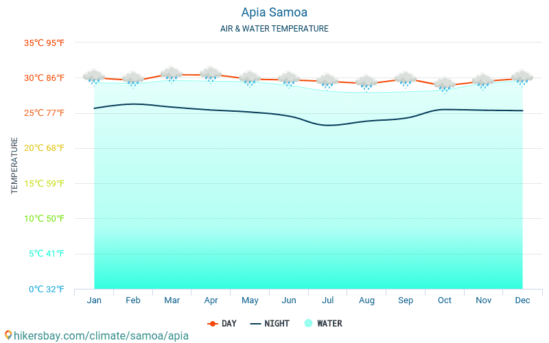 Apia - Water temperature in Apia (Samoa) - monthly sea surface temperatures for travellers. 2015 - 2018