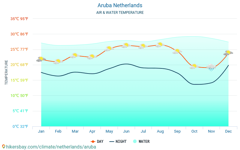 Aruba - Water temperature in Aruba (Netherlands) - monthly sea surface temperatures for travellers. 2015 - 2018