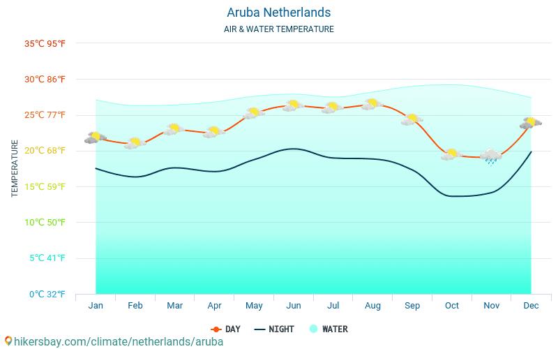 阿魯巴 - 水温度在 阿魯巴 (荷兰) -月海表面温度为旅客。 2015 - 2019