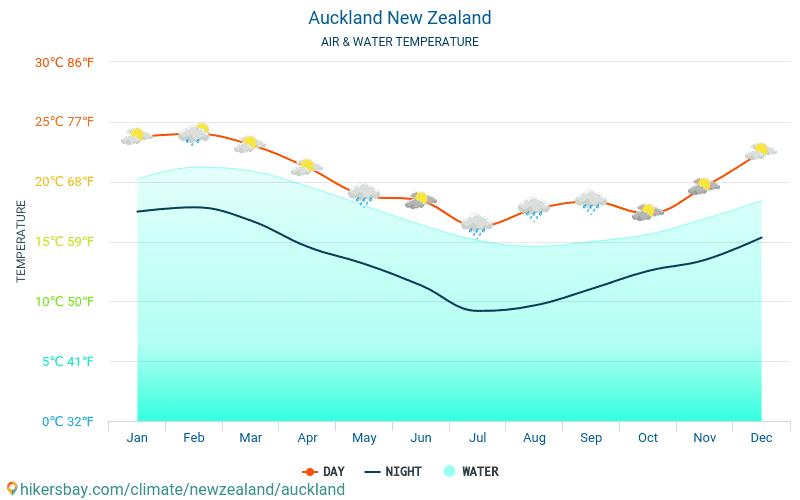 Окленд - Температура воды в Окленд (Новая Зеландия) - ежемесячно температуры поверхности моря для путешественников. 2015 - 2018