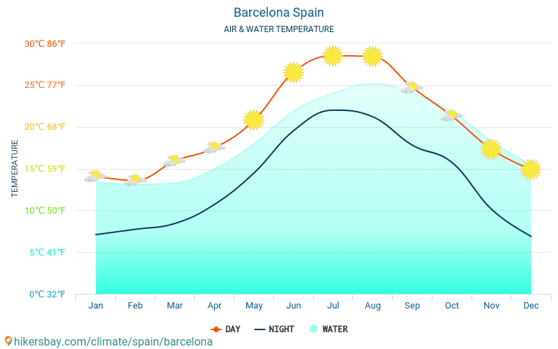 Barcelona - Temperaturen i Barcelona (Spania) - månedlig havoverflaten temperaturer for reisende. 2015 - 2018