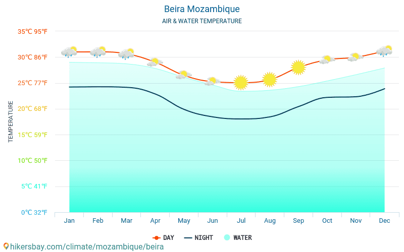 Beira - Temperatura del agua Beira (Mozambique) - mensual temperatura superficial del mar para los viajeros. 2015 - 2018