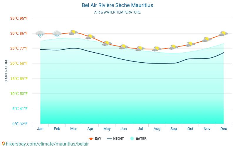 Mauricio - Temperatura del agua Bel Air Rivière Sèche (Mauricio) - mensual temperatura superficial del mar para los viajeros. 2015 - 2018