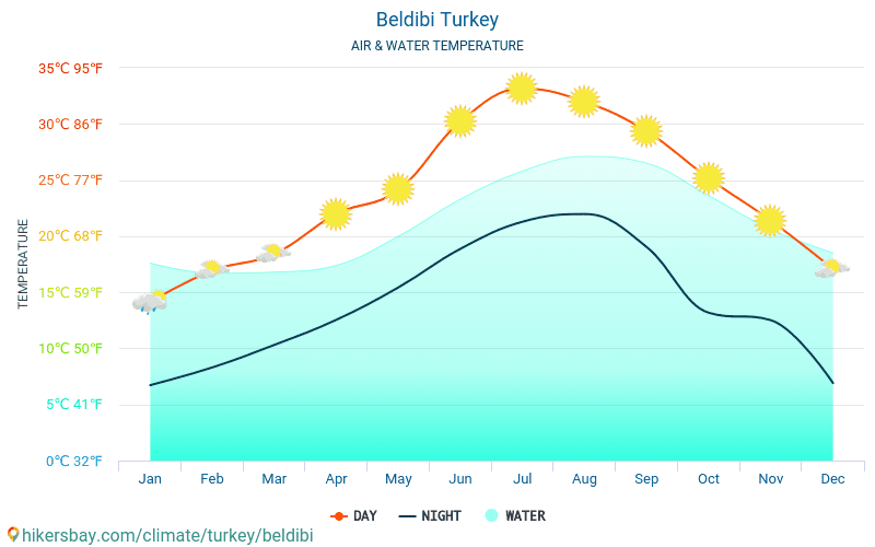 Beldibi - Water temperature in Beldibi (Turkey) - monthly sea surface temperatures for travellers. 2015 - 2018