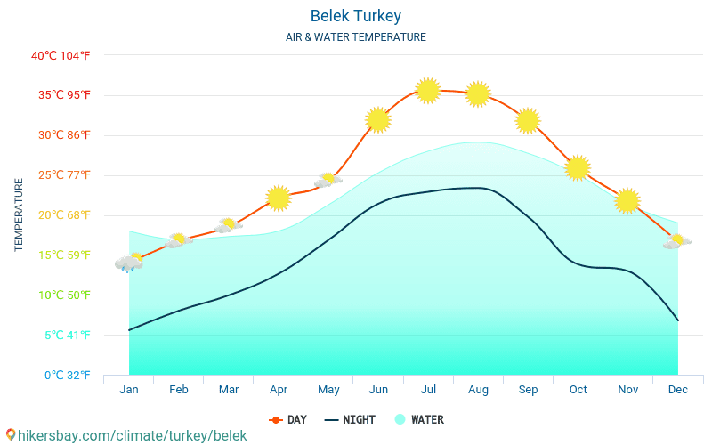 Belek - Temperaturen i Belek (Tyrkia) - månedlig havoverflaten temperaturer for reisende. 2015 - 2018