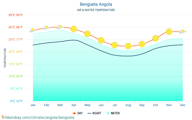 Benguela - Wassertemperatur im Benguela (Angola) - monatlich Meer Oberflächentemperaturen für Reisende. 2015 - 2019