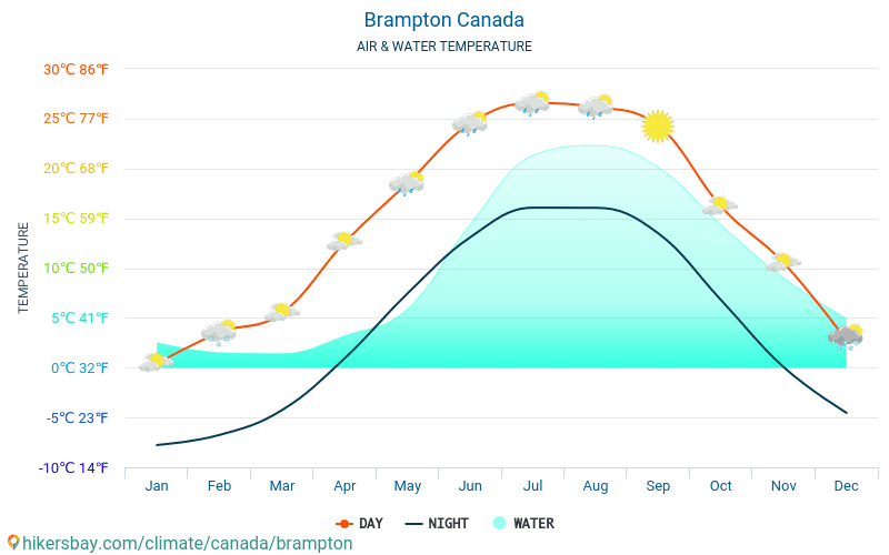 ברמפטון - טמפרטורת המים ב טמפרטורות פני הים ברמפטון (קנדה) - חודשי למטיילים. 2015 - 2019