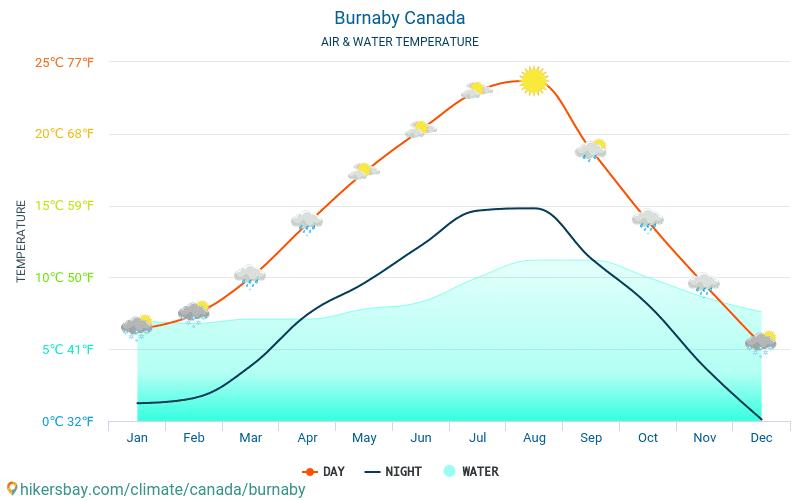 Burnaby - Θερμοκρασία του νερού στη Burnaby (Καναδάς) - μηνιαίες θερμοκρασίες Θαλλασσών για ταξιδιώτες. 2015 - 2019