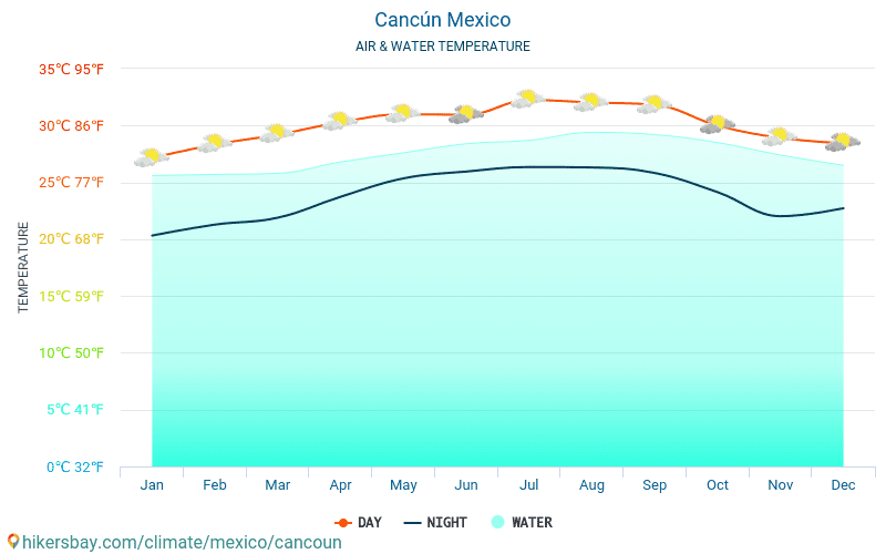 Mexico - Water temperature in Cancún (Mexico) - monthly sea surface temperatures for travellers. 2015 - 2018