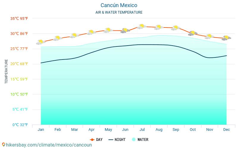 Mexikó - Víz hőmérséklete a Cancún (Mexikó) - havi tenger felszíni hőmérséklet az utazók számára. 2015 - 2018