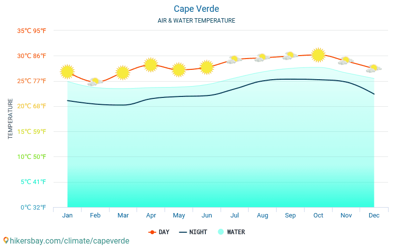 Cape Verde - Water temperature in Cape Verde - monthly sea surface temperatures for travellers. 2015 - 2019
