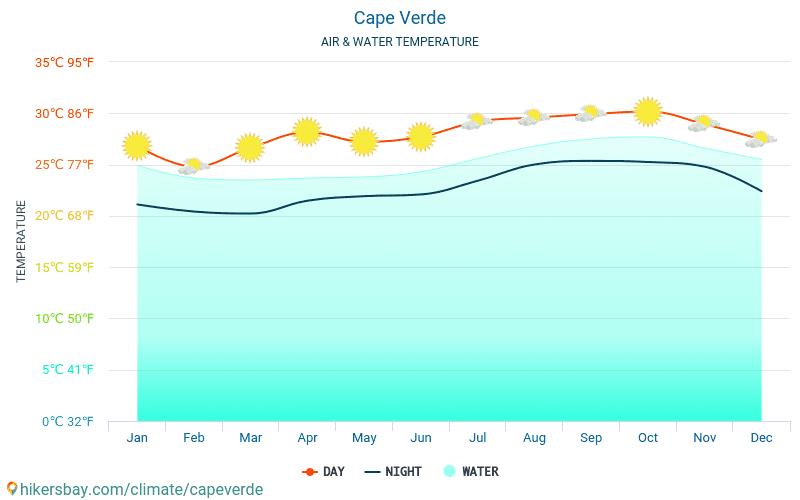 केप वर्दे - यात्रियों के लिए केप वर्दे -मासिक समुद्र की सतह के तापमान में पानी का तापमान । 2015 - 2019