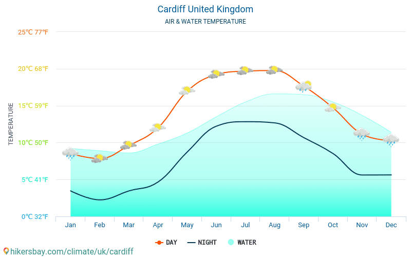 United Kingdom - Water temperature in Cardiff (United Kingdom) - monthly sea surface temperatures for travellers. 2015 - 2019