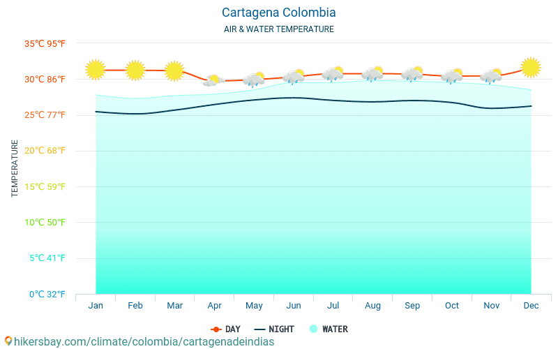 Colombia - Water temperature in Cartagena (Colombia) - monthly sea surface temperatures for travellers. 2015 - 2018
