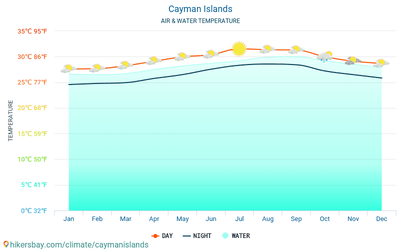 Cayman Islands - Water temperature in Cayman Islands - monthly sea surface temperatures for travellers. 2015 - 2018