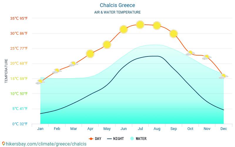 할키스 - 여행자를 위한 할키스 (그리스) -월별 바다 표면 온도에 물 온도. 2015 - 2018
