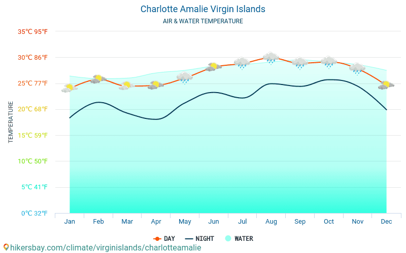 Virgin Islands - Water temperature in Charlotte Amalie (Virgin Islands) - monthly sea surface temperatures for travellers. 2015 - 2018