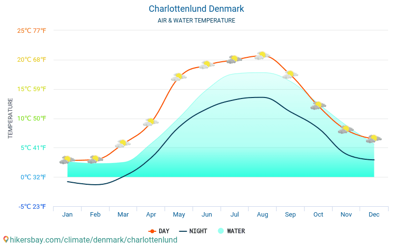 Denmark - Water temperature in Charlottenlund (Denmark) - monthly sea surface temperatures for travellers. 2015 - 2018