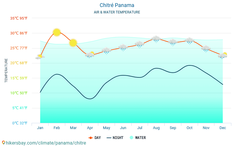 Chitré - Water temperature in Chitré (Panama) - monthly sea surface temperatures for travellers. 2015 - 2018