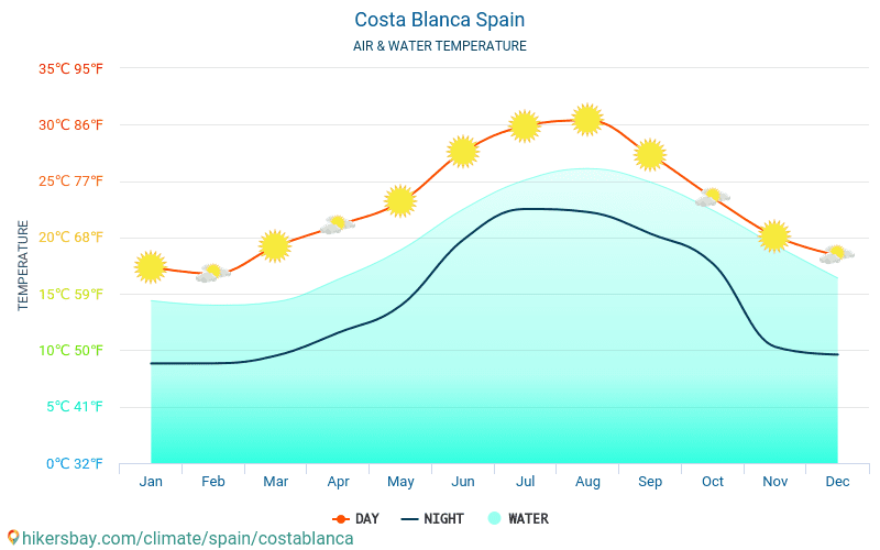 Costa Blanca - Water temperature in Costa Blanca (Spain) - monthly sea surface temperatures for travellers. 2015 - 2019