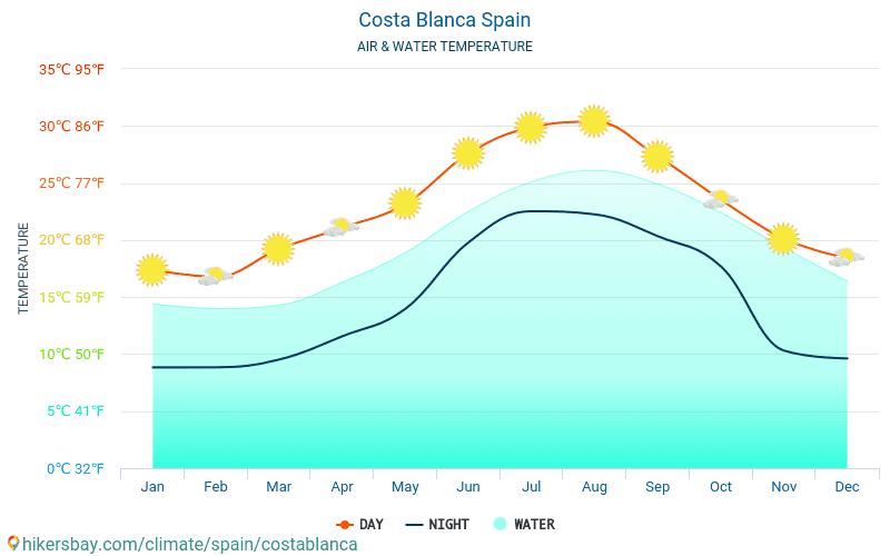 Costa Blanca - Wassertemperatur im Costa Blanca (Spanien) - monatlich Meer Oberflächentemperaturen für Reisende. 2015 - 2018