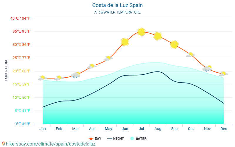 Costa de la Luz - Temperaturen i Costa de la Luz (Spania) - månedlig havoverflaten temperaturer for reisende. 2015 - 2019