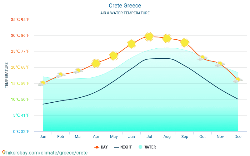 Crete - Water temperature in Crete (Greece) - monthly sea surface temperatures for travellers. 2015 - 2018