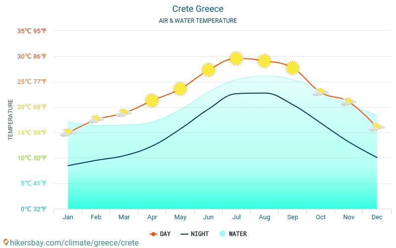 克里特 - 水温度在 克里特 (希腊) -月海表面温度为旅客。 2015 - 2018