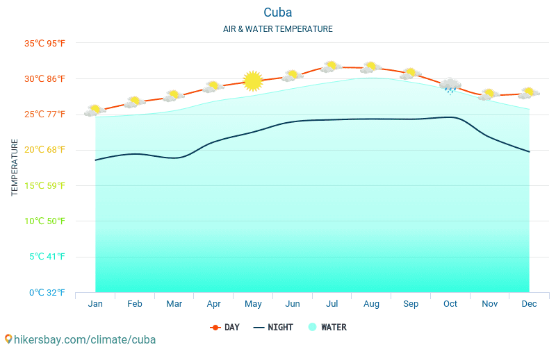Cuba - Water temperature in Cuba - monthly sea surface temperatures for travellers. 2015 - 2018
