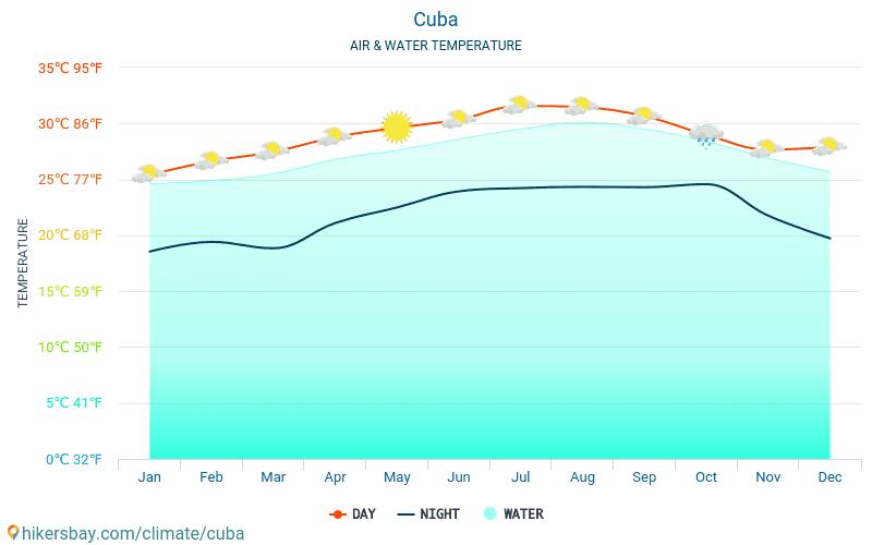 Cuba - Temperatura dell'acqua a temperature superficiali del mare di Cuba - mensile per i viaggiatori. 2015 - 2019