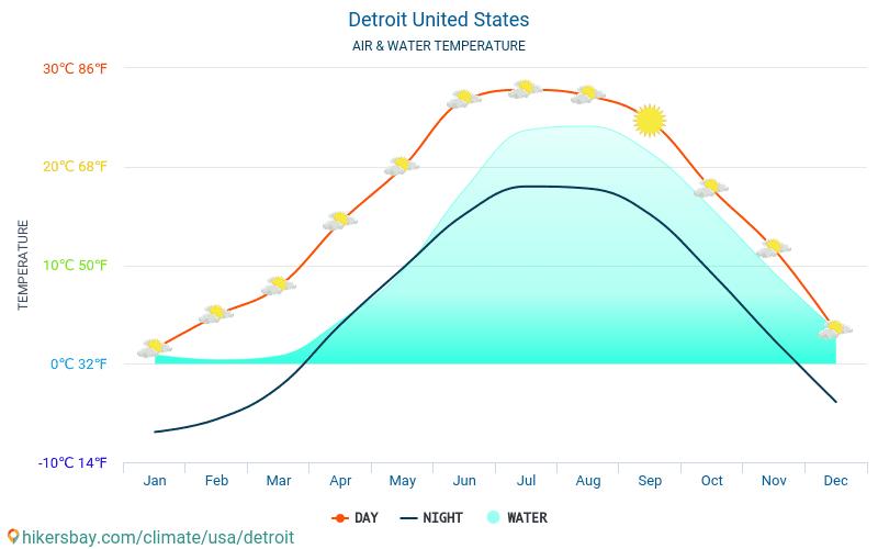 Detroit - Teplota vody v Detroit (Spojené státy americké) - měsíční povrchové teploty moře pro hosty. 2015 - 2020