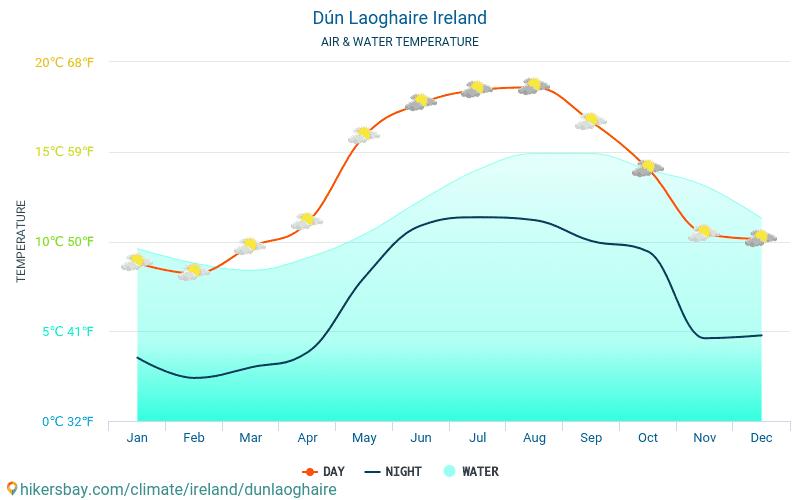 Dún Laoghaire - Veden lämpötila Dún Laoghaire (Irlanti) - kuukausittain merenpinnan lämpötilat matkailijoille. 2015 - 2018