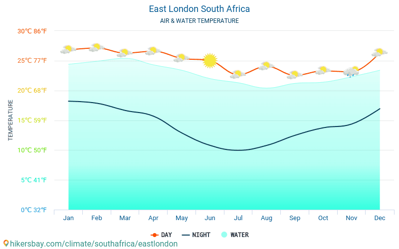 East London - Temperatura dell'acqua a temperature superficiali del mare di East London (Sud Africa) - mensile per i viaggiatori. 2015 - 2019