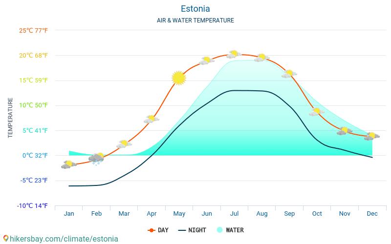 Estonia - Water temperature in Estonia - monthly sea surface temperatures for travellers. 2015 - 2019