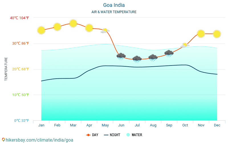 India - Temperatura del agua Goa (India) - mensual temperatura superficial del mar para los viajeros. 2015 - 2019