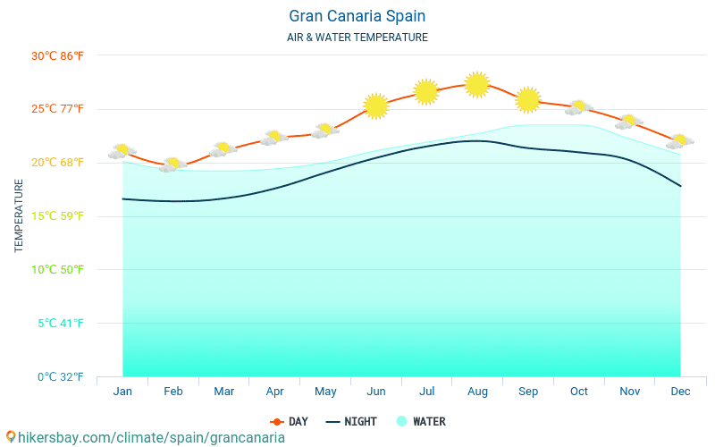 Gran Canaria - Water temperature in Gran Canaria (Spain) - monthly sea surface temperatures for travellers. 2015 - 2018