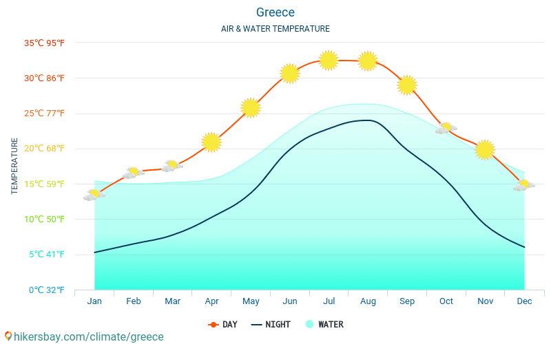 Greece - Water temperature in Santorini (Greece) - monthly sea surface temperatures for travellers. 2015 - 2018