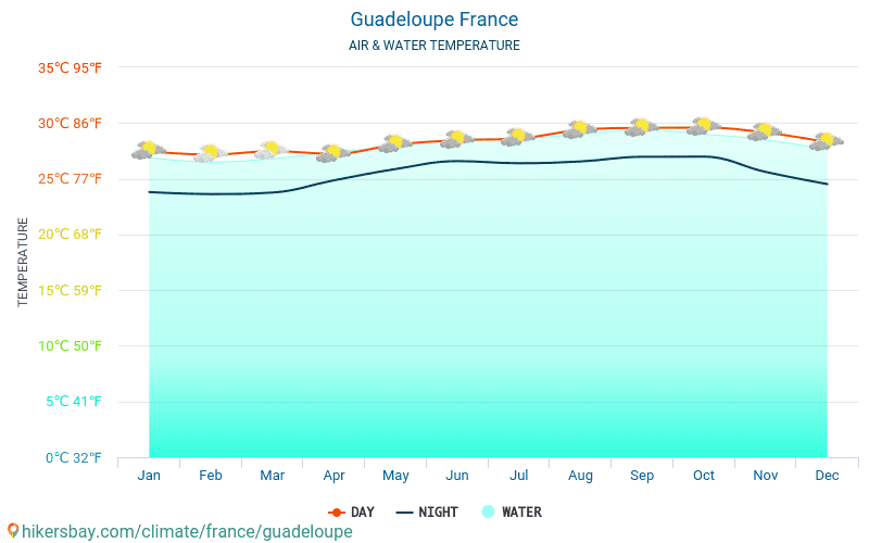 Guadeloupe - Water temperature in Guadeloupe (France) - monthly sea surface temperatures for travellers. 2015 - 2018