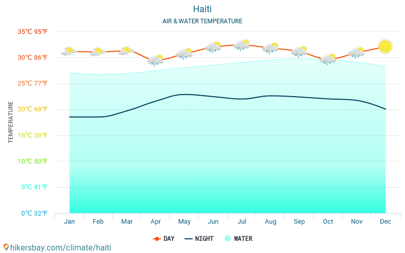 Haiti - Water temperature in Jacmel (Haiti) - monthly sea surface temperatures for travellers. 2015 - 2018